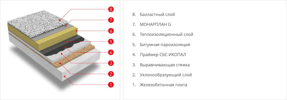 Структура пирога балластной кровли